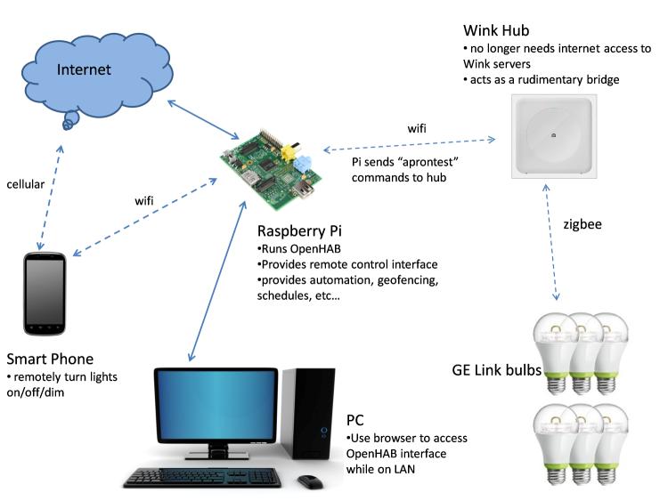 wink hub integration